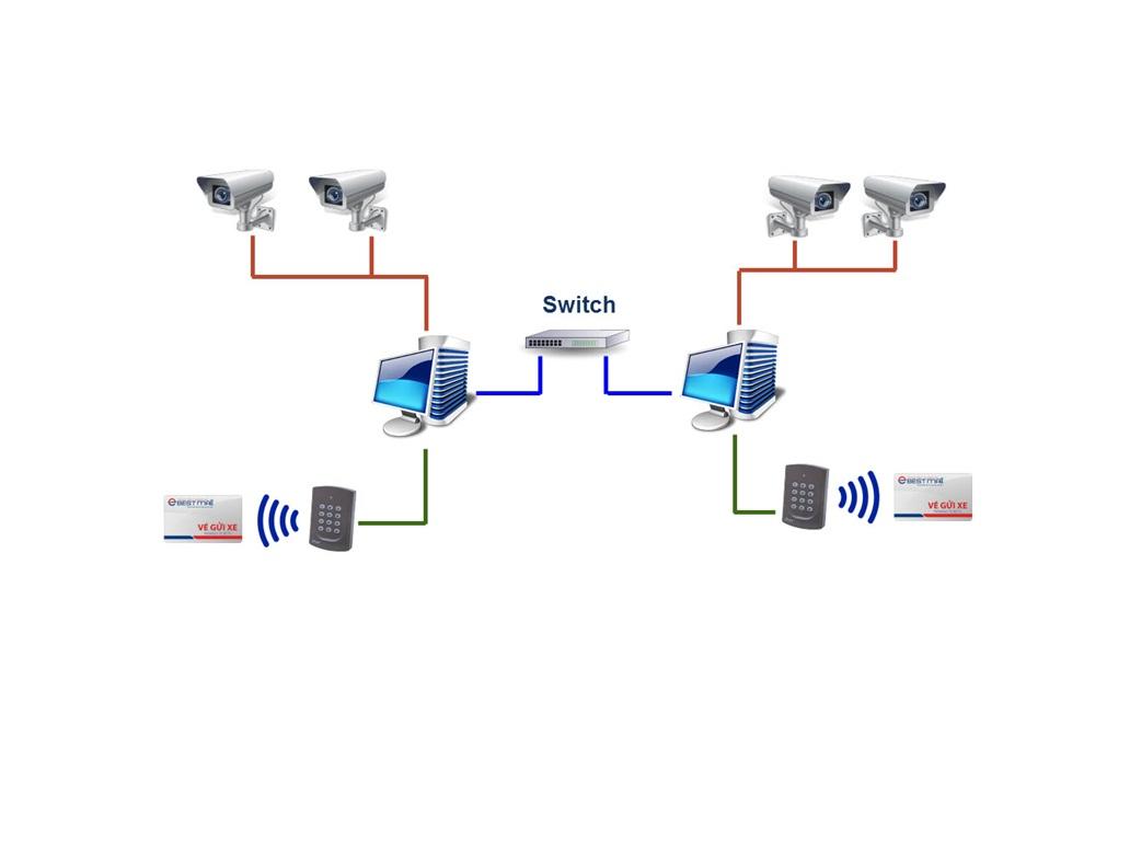 2. Thiết kế hệ thống